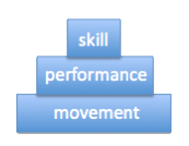 "The Optimum Performance Pyramid from ""Movement"" by Gray Cook"
