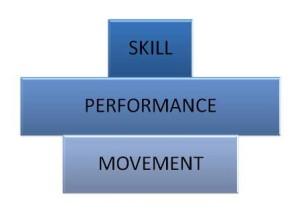 "The Over Powered Performance Pyramid from ""Movement"" by Gray Cook"